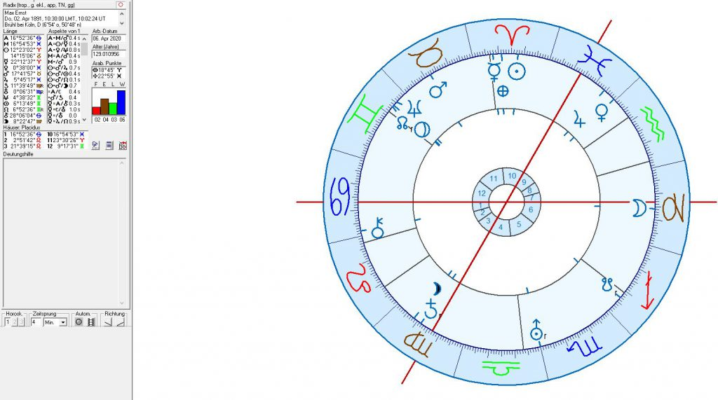Max Ernst natal chart and Capricorn Moon