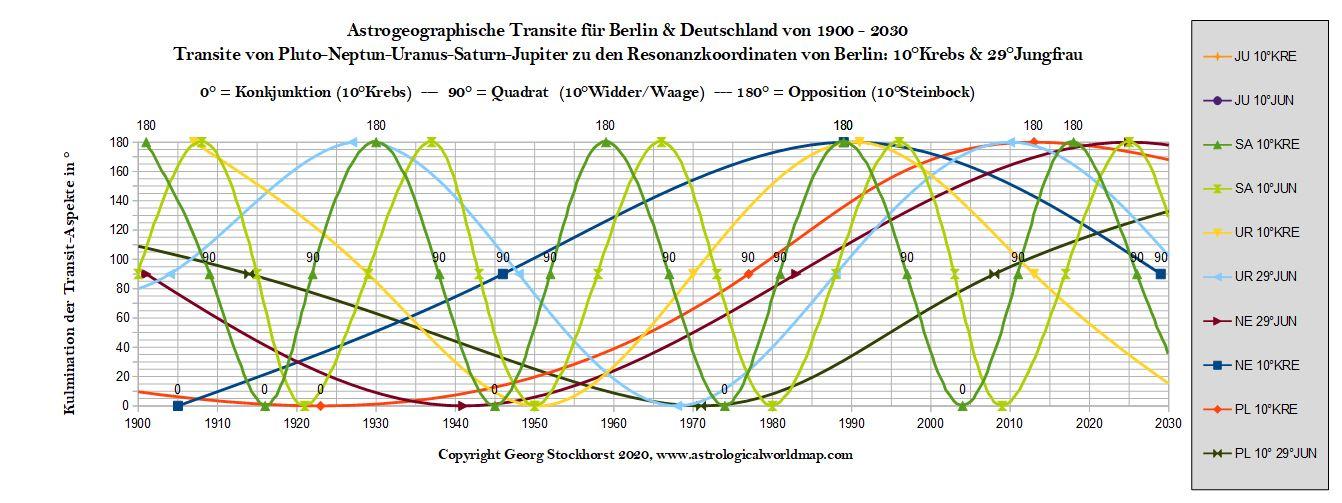 Transite für Deutschland in der Corona Phase 2020-22