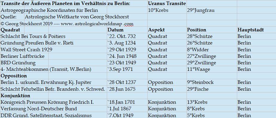 Astrologie und Astrogeographie Uranus über Berlin