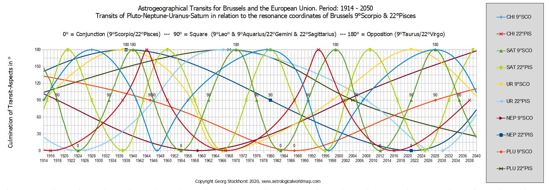 astrology and astrogeography of the European Union and brussels