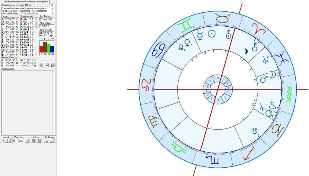 Covid 19 Astrologie und Astrogeographie