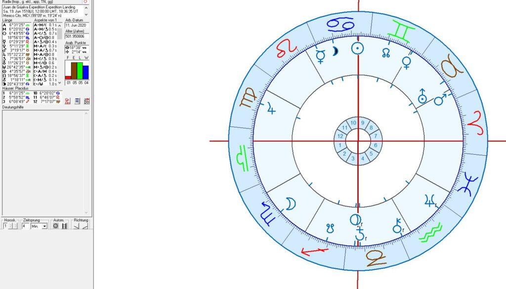 The Juan de Grijalva Expedition in astrology