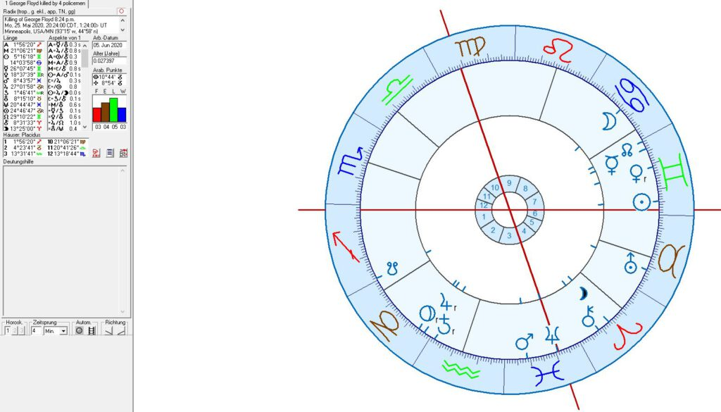 Astrology and astrogeography of the Killing of George Floyd in Minneapolis