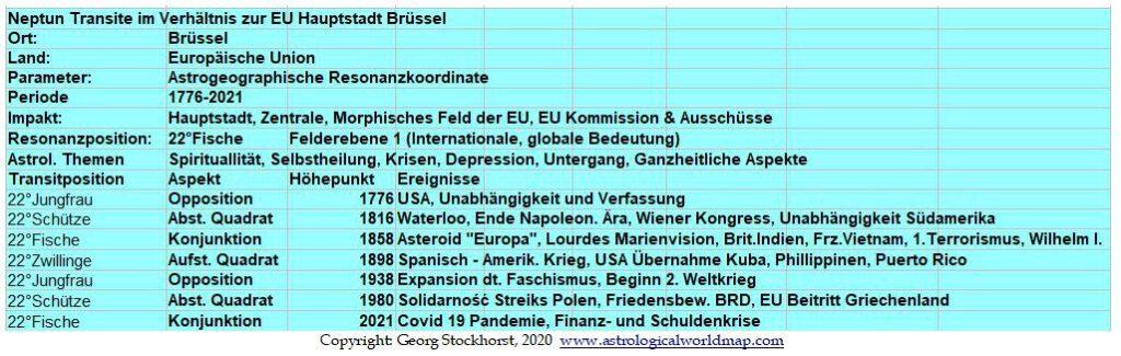Astrologie und Astrogeographie der Europäischen Union