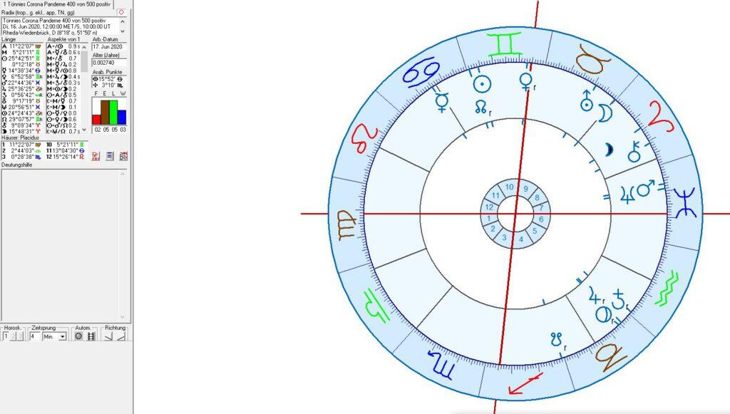 Astrologie und Astrogeographie Covid 19 Pandemie Fleischfabrik