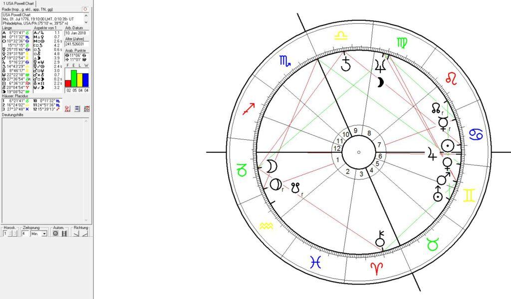 USA - Europäische Union - Astrologie und Astrogeographie