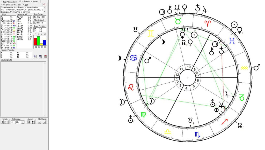 Astrology, astrogeography of St. Petersburg and Russia