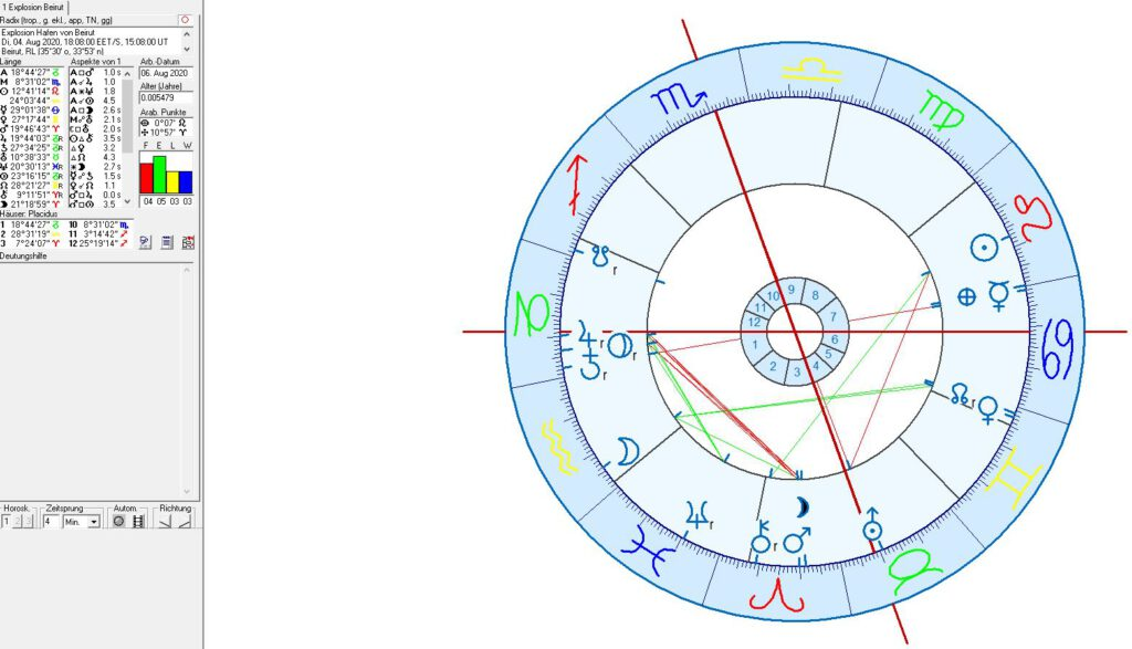 Astrologie und Astrogeographie von Beirut, Libanon