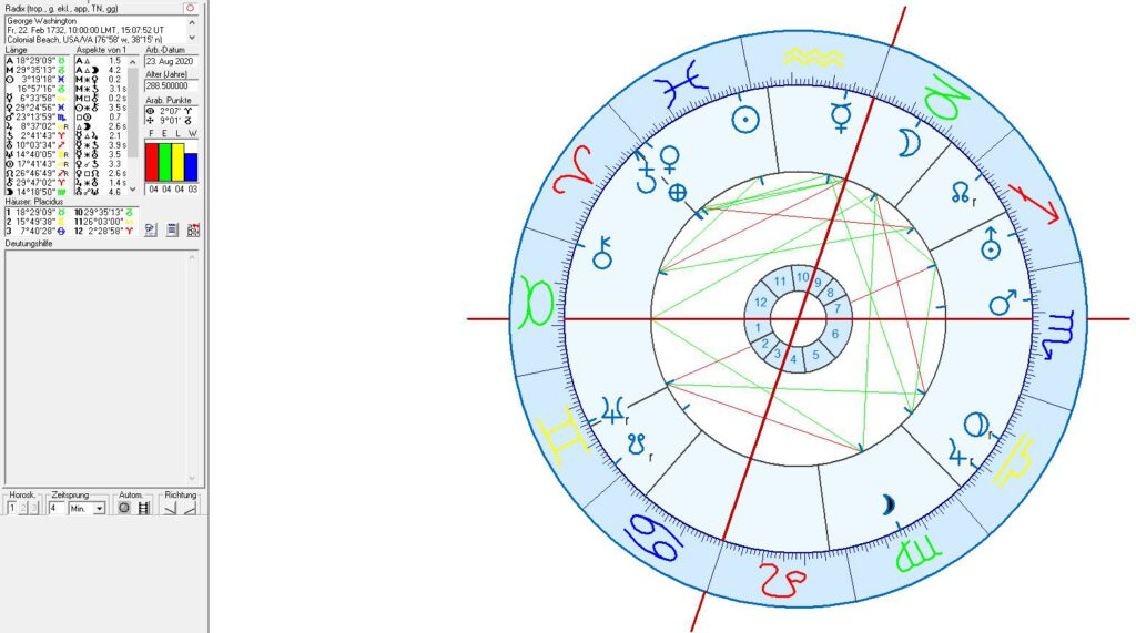 astrology and astrogeography of Washington
