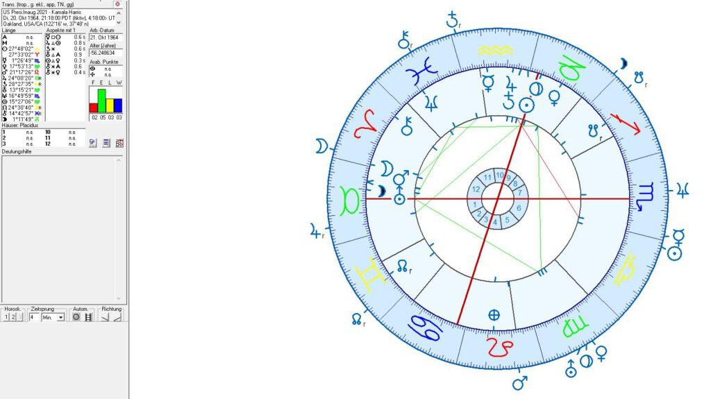 Astrologie, Astrogeographie und Horoskope USA, US Präsidenten