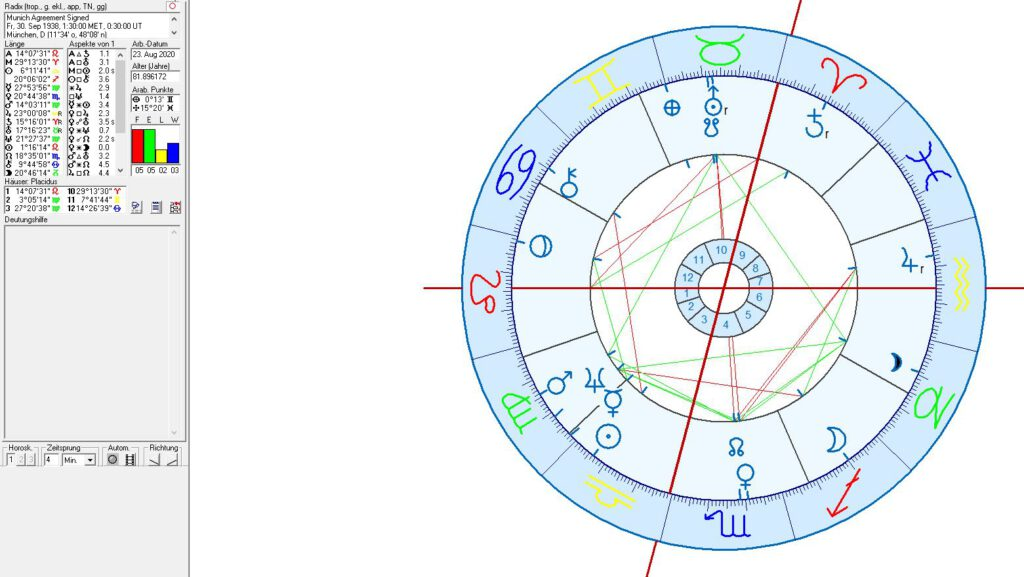 Astrology and Astrogeography of Czech republic and Slovakia