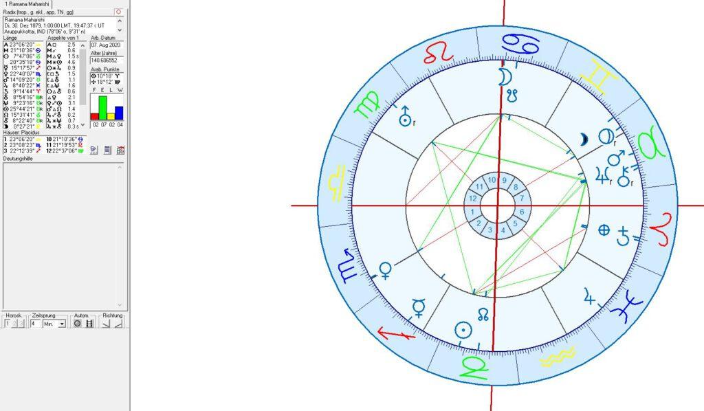 Ramana Maharishi Horoskop, Astrologie und Astrogeographie