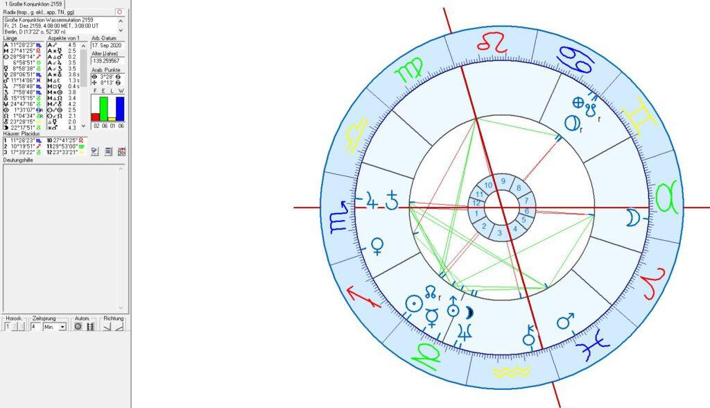 Astrologie, astrogeographie und die Große Konjunktion 2159