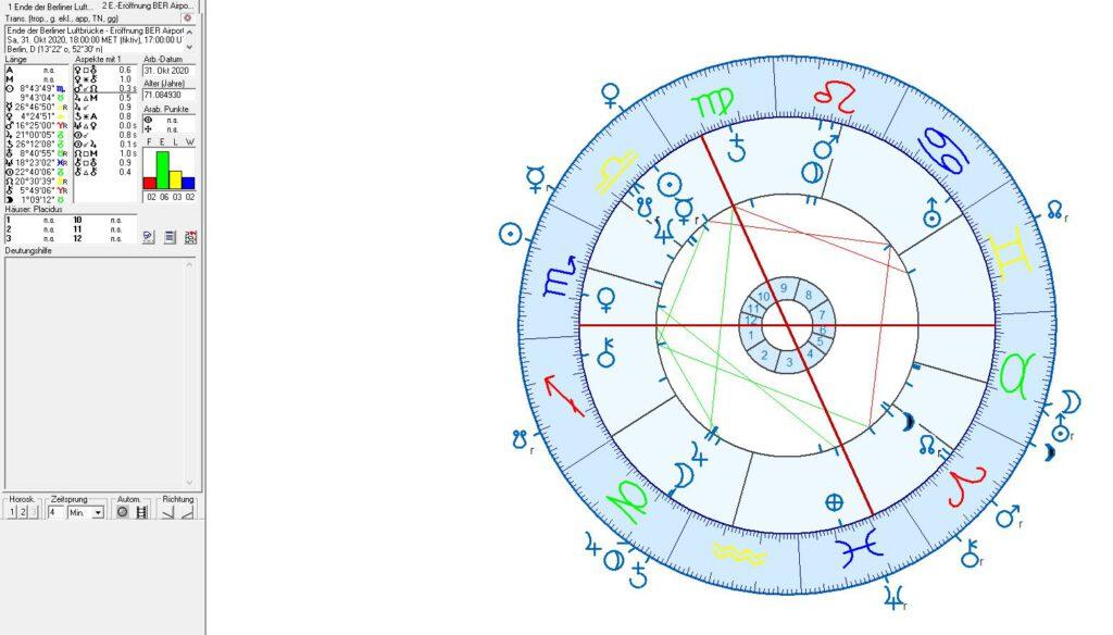 Astrologie und Horoskop des BER Airport und der Berliner Luftbrücke