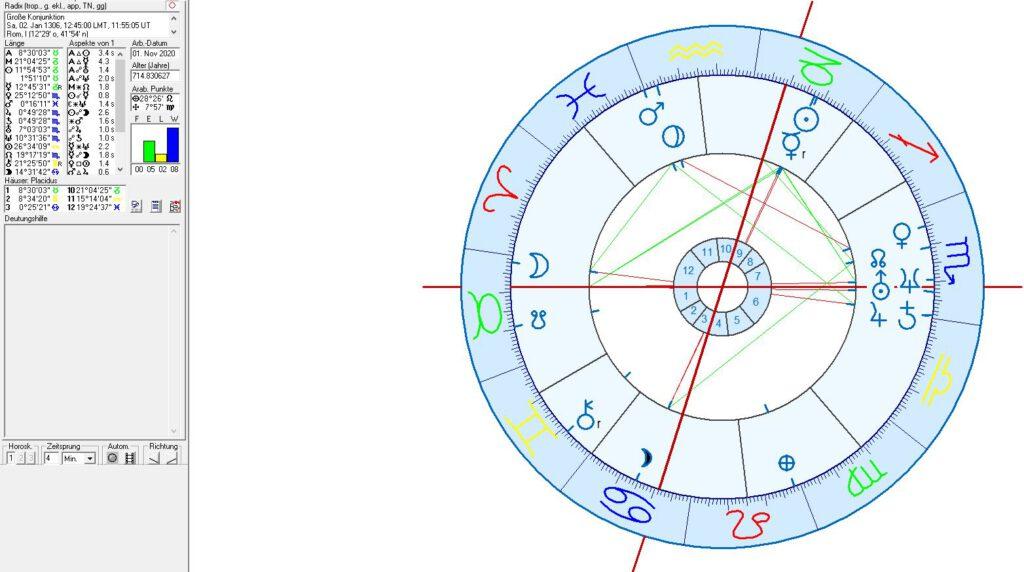Astrologie Horoskop Katholische Saturn - Jupiter Konjunktion, Rom, Katholische Kirche
