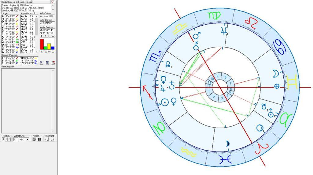 Astrologie und Horoskop des Kolonialismus, London, Amsterdam, Madrid