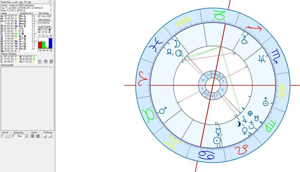 Astrologie und Horoskop der großen Konjunktionen für Paris und Europa