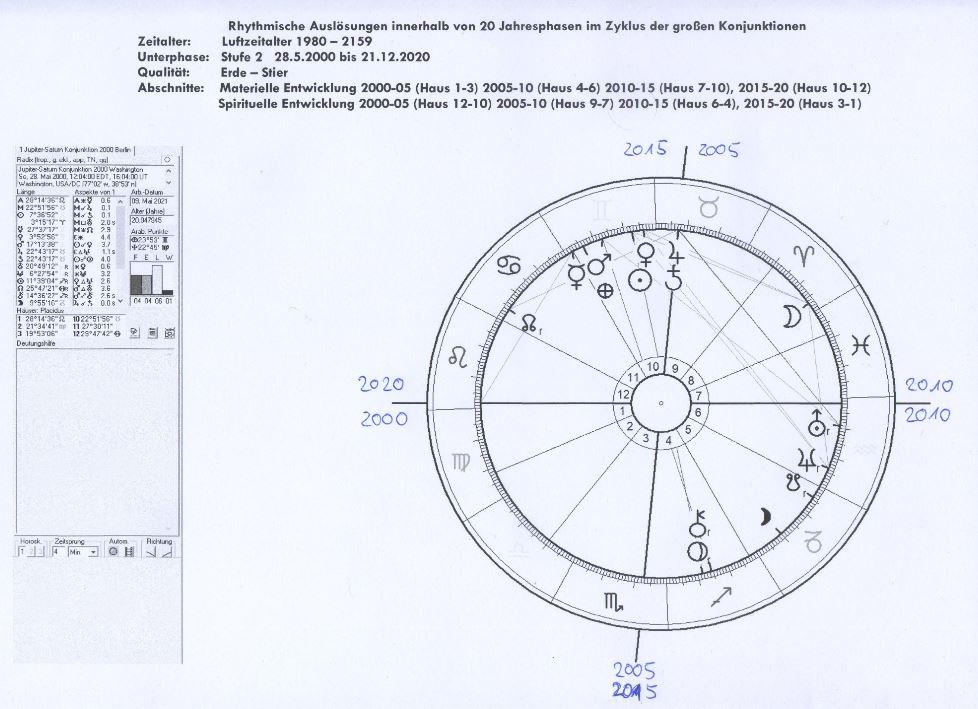 Rhythmische Auslösungen Jupiter-Saturn Konjunktione von 2000