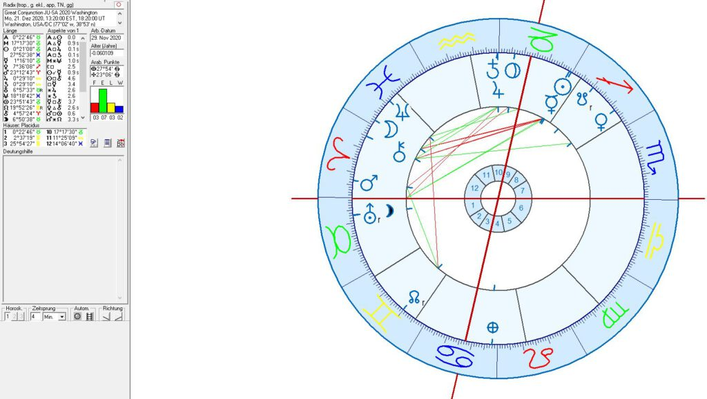 Astrology of the USA, Washington, age of Aquarius