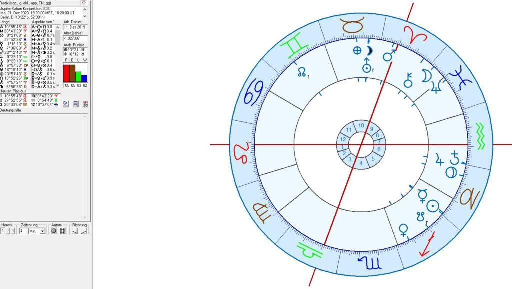 Astrologie & Zeitalter der Jupiter - Saturn Konjunktionen