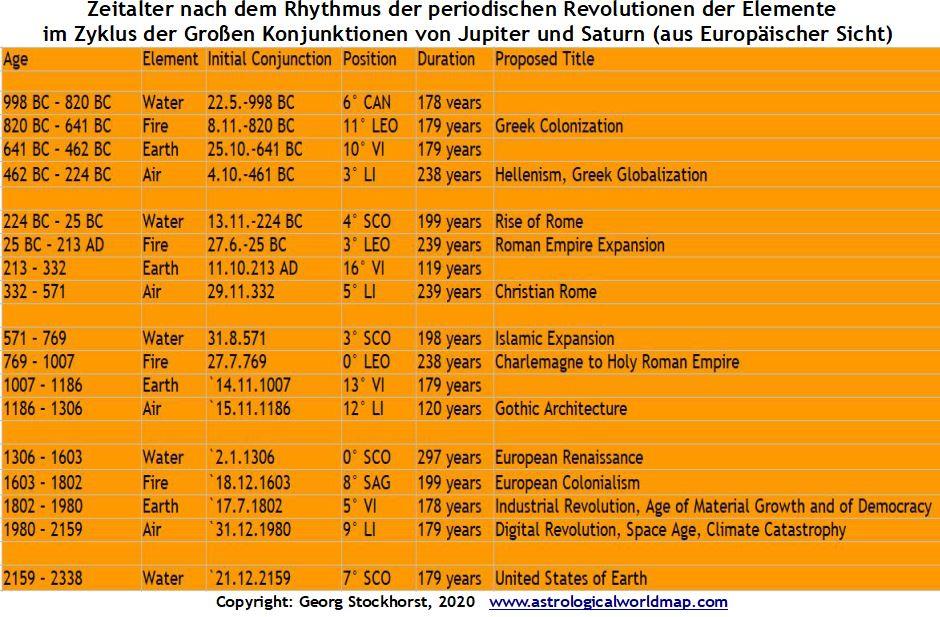 Astrologie der Transite: Jupiter - Saturn Konjunktion