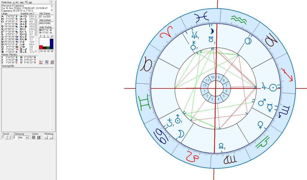 Battle of Cajamarca in astrology