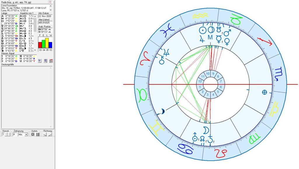 Astrology of peru and Spanish Colonialism