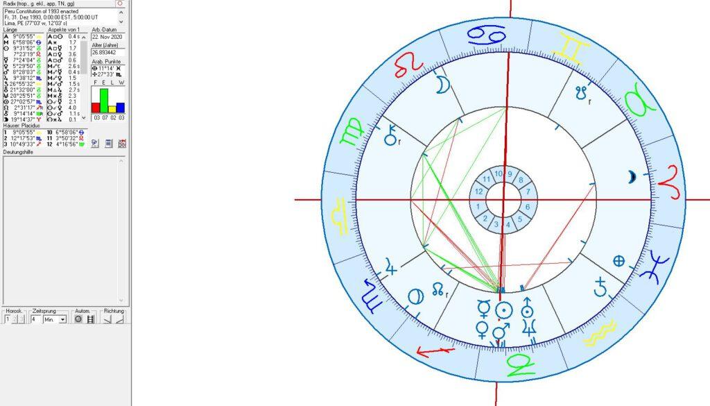 Astrology of Peru