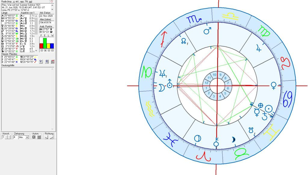 Astrology and astrogeography of Peru