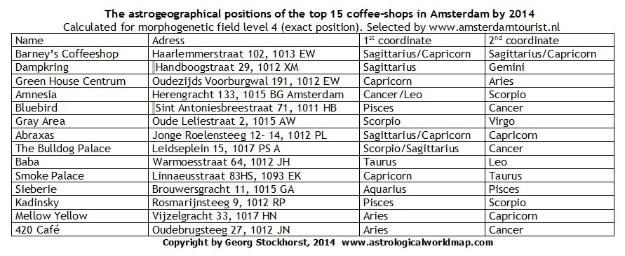 astrology of restaurants, bars, coffee shops, Amsterdam