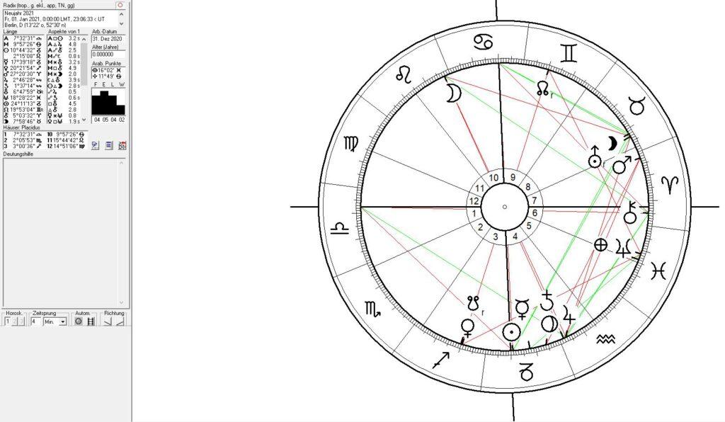 Astrologie von Sylvester und  Neujahr Horoskopen