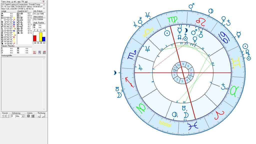 US Capitol vs. Donald Trump in astrology