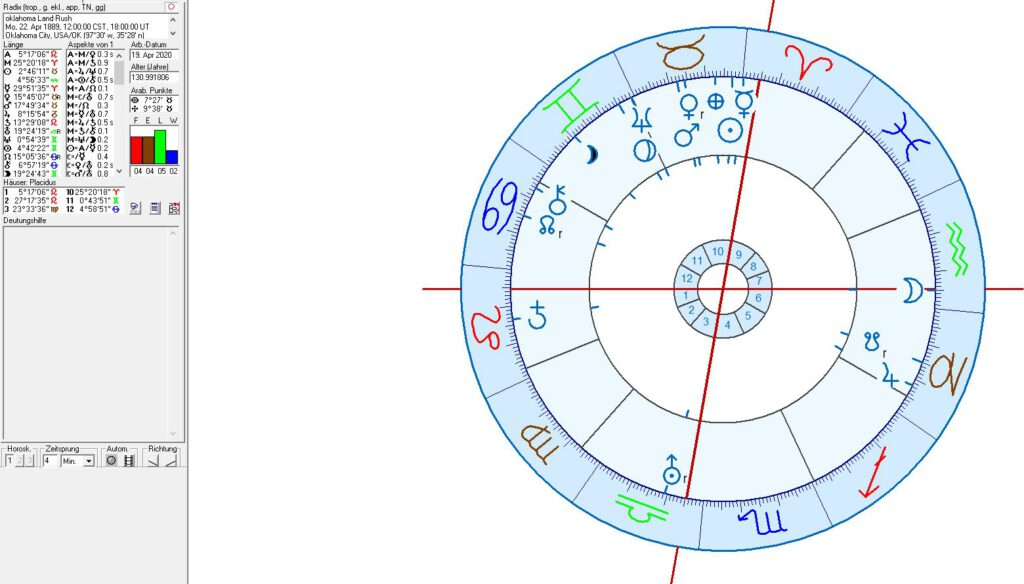Astrology of Oklahoma Land Rush and Adolf Hitler