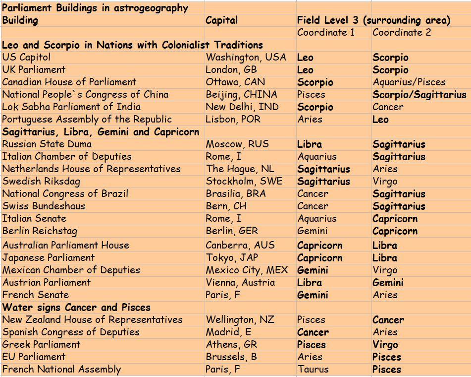 Astrologie und Astrogeographie von Parlamenten