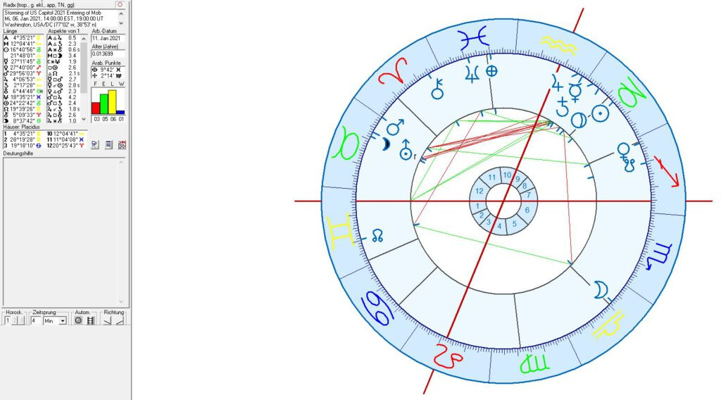 Astrology and astrogeography of Washington, USA