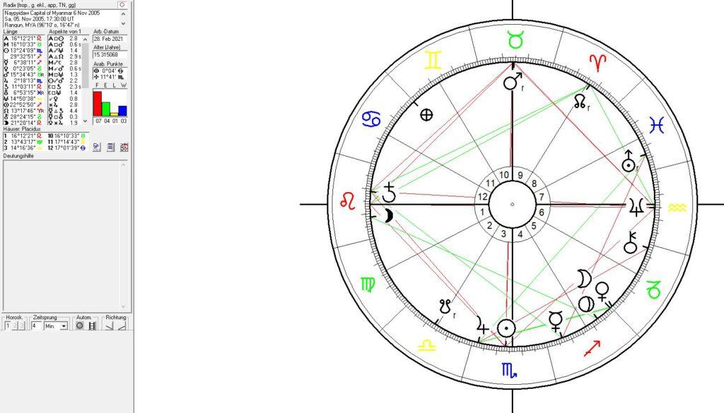 Astrology and Astrogeography of Myanmar, Yangon and  Naypyidaw