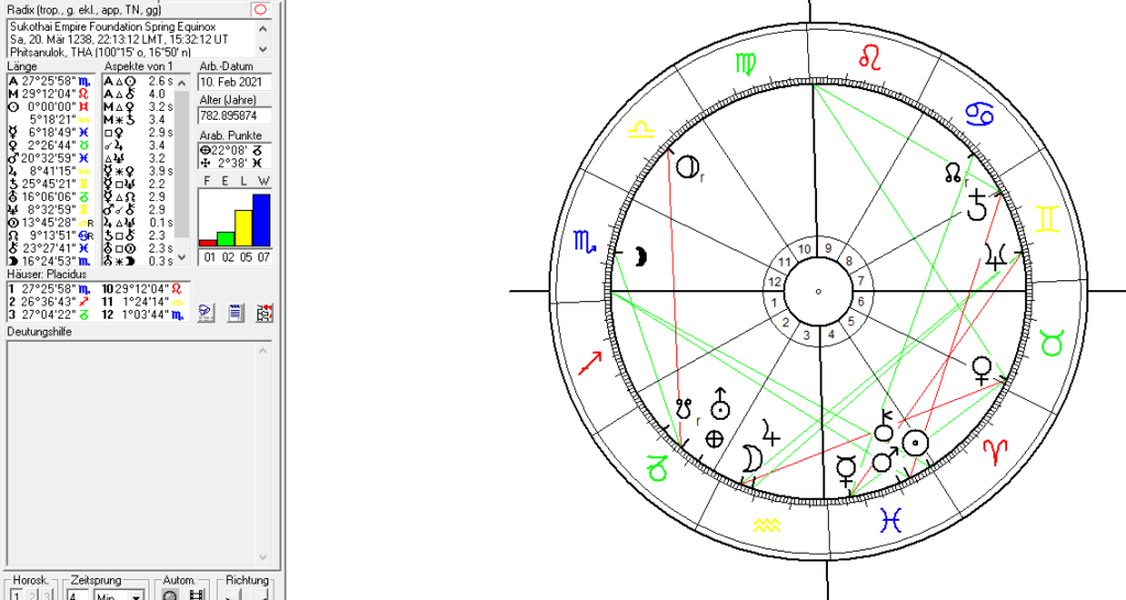 astrology and astrogeography of Thailand