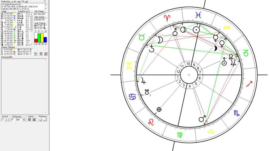 Astrology of Burma, Myannmar and British India