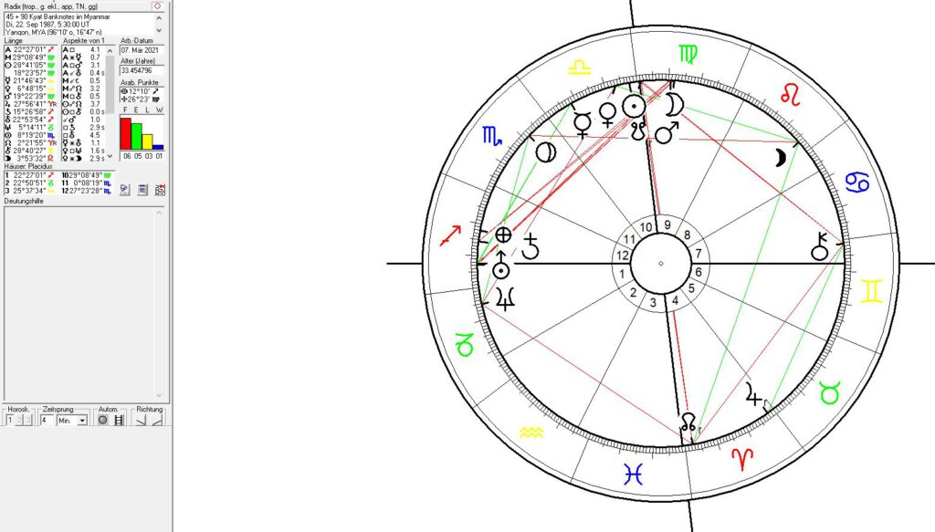 Astrology and numerology of money