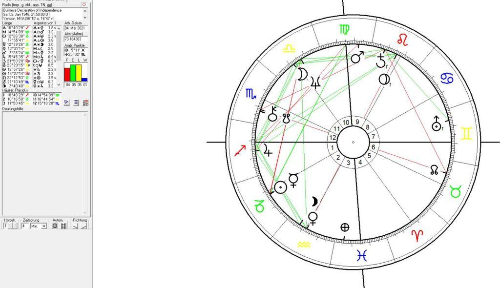 Political Astrology of Myanmar, Burma,