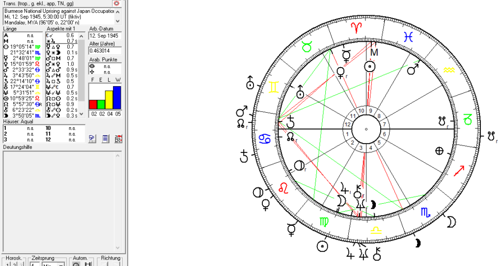 Burma and Myanmar in political astrology