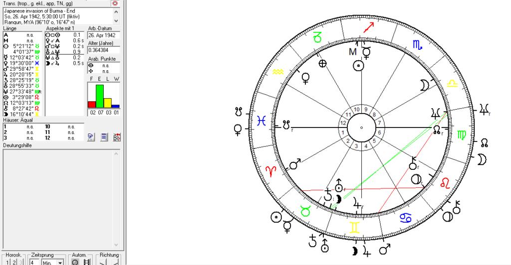 Astrology of Myanmar, Burms, Rangoon, Japan