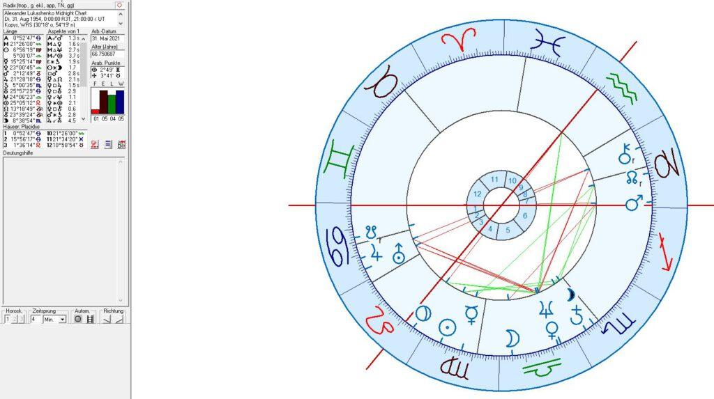 Alexander Lukashenko Birth Chart