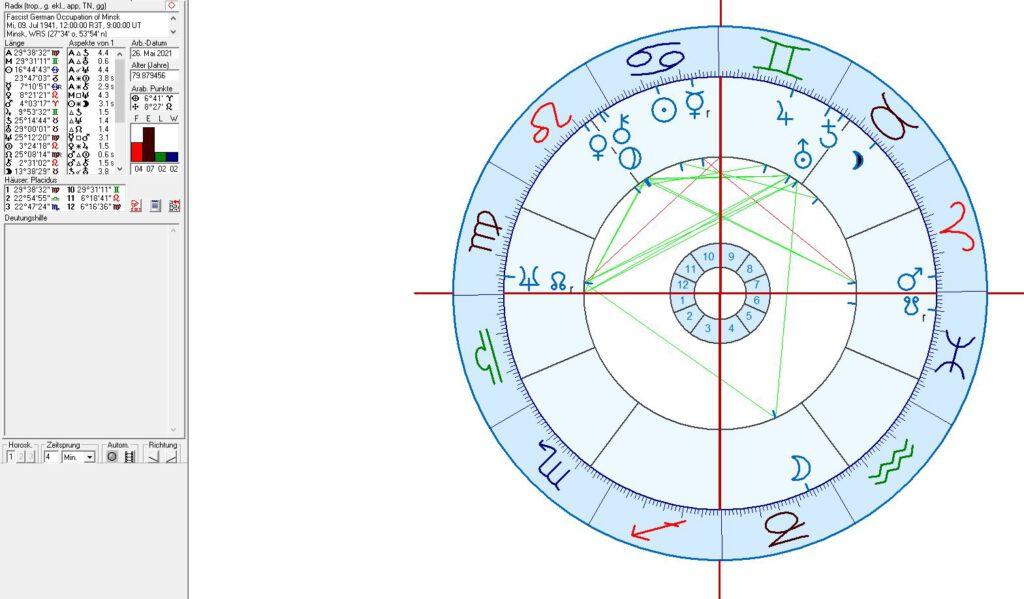 Battle of Bialysto - Minsk in astrology