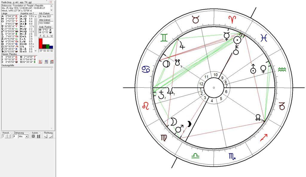 Birth Chart of Belarus I