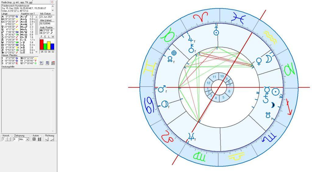 Firedensreich Hundertwasser Birth Chart