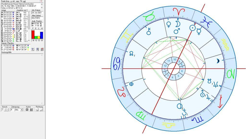 Hundertwasser House in astrology