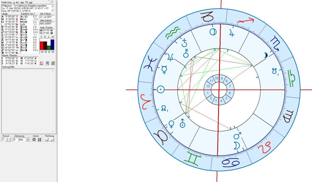 Philippines in astrology