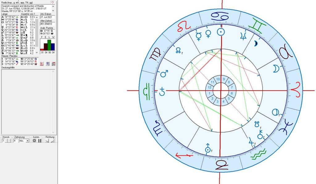 Spanis conquest and destruction of Manila in astrology