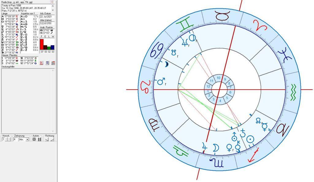 Treaty of Paris in astrology
